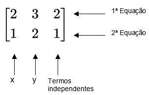Matriz aumentada a partir de sistema linear - sistemas lineares e matrizes