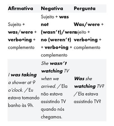 Tempos verbais em inglês - past continuous