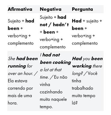 Tempos verbais em inglês - past perfect continuous