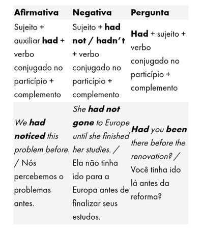 Tempos verbais em inglês - past perfect