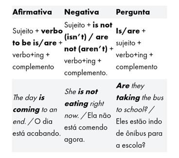 Tempos verbais em inglês - present continuous
