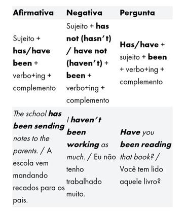 Tempos verbais em inglês - present perfect continuous