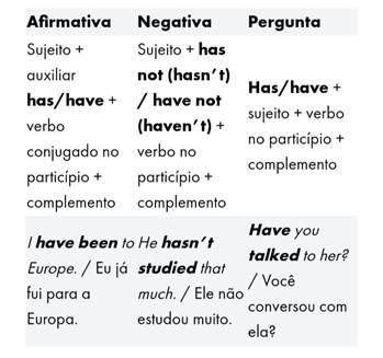 Tempos verbais em inglês - present perfect