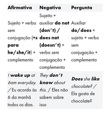 Tempos verbais em inglês - simple present